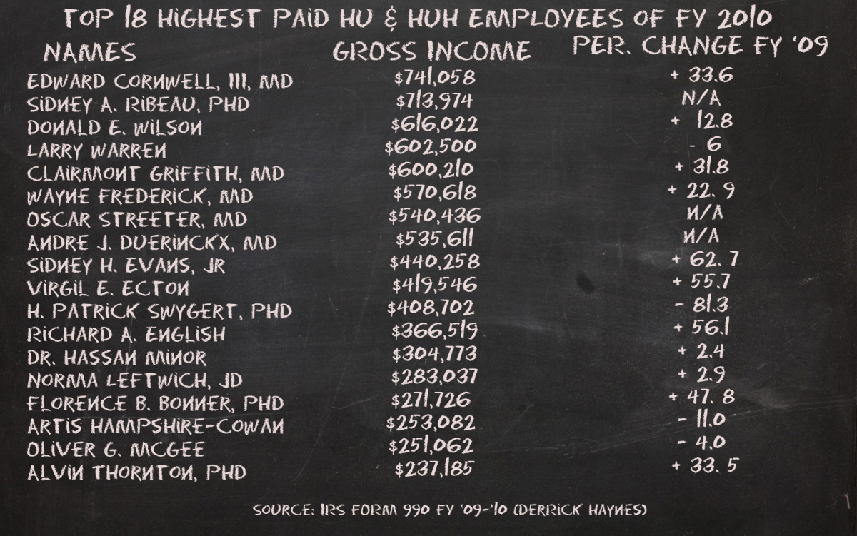 md salaries infographic