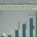 medical career salaries