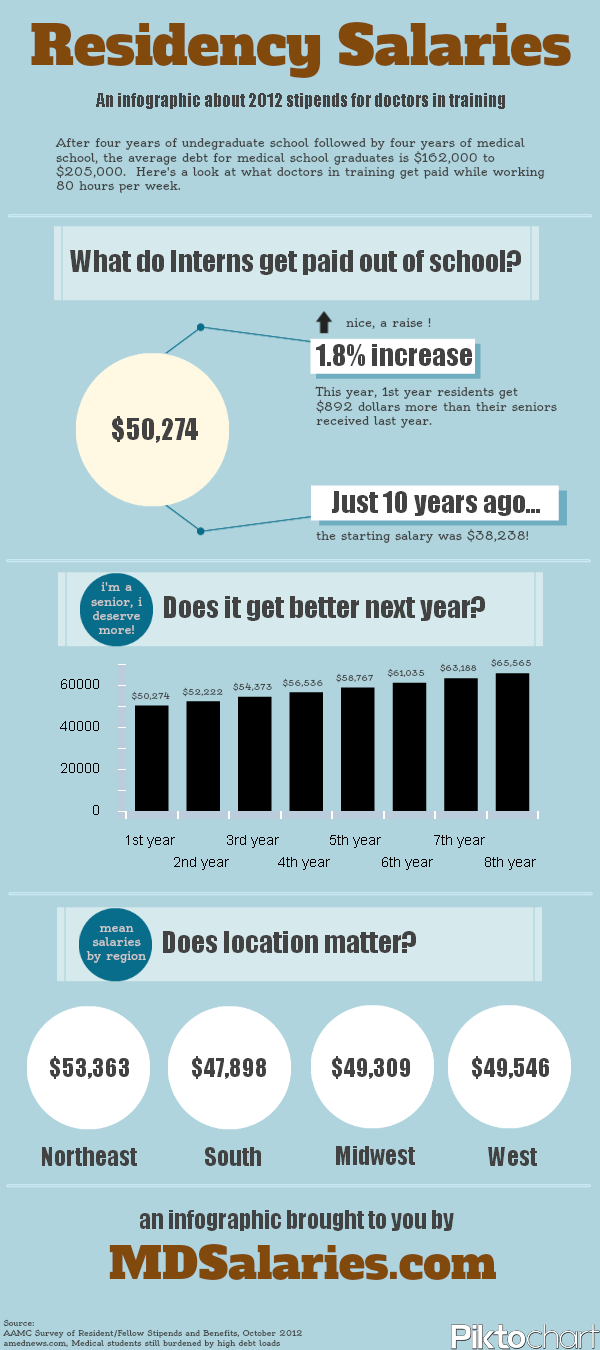 Residency Salaries [infographic]