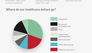 healthcare physician salaries