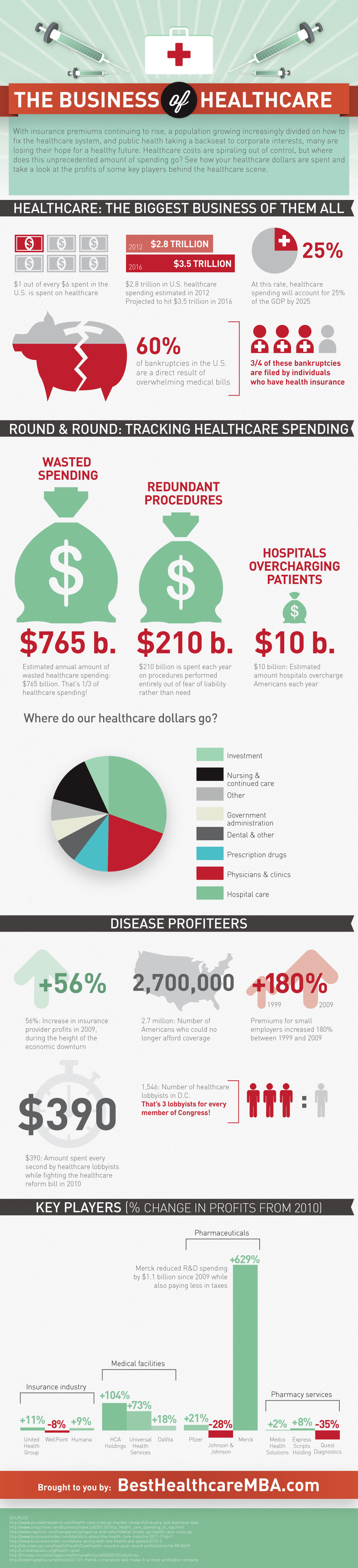 The Business of Healthcare [infographic]