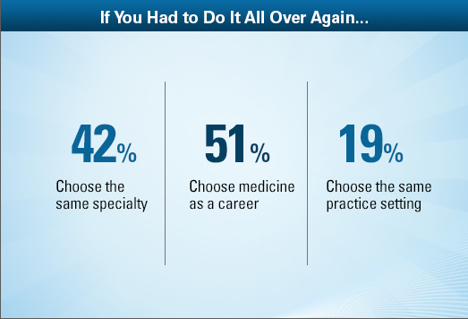 The Ultimate Physician Compensation Survey 2013
