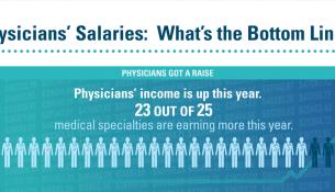 medscape compensation survey infographic