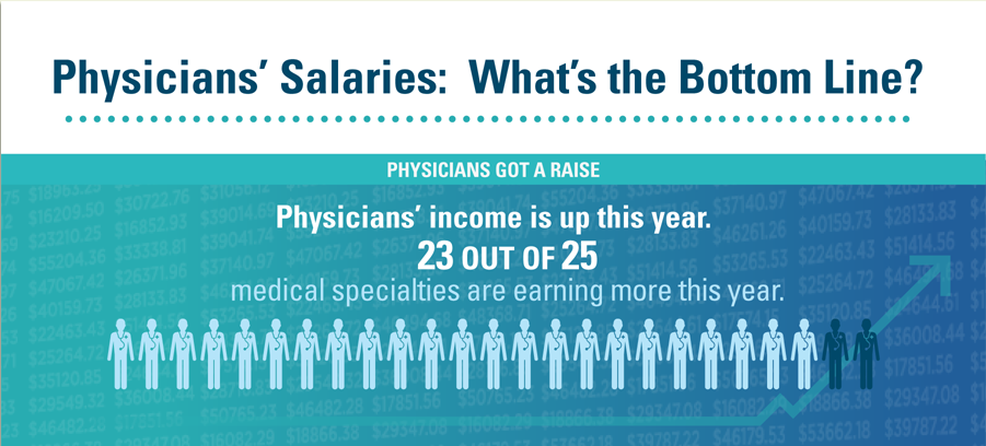 medscape compensation survey infographic
