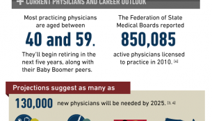 physician career salaries infographic