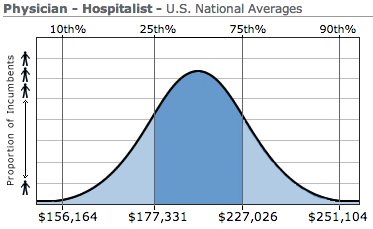 An Update on Hospitalist Salaries